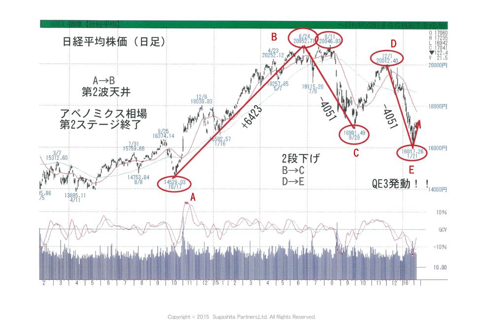 年初から大暴落した株価、しかし、ついにQE3発動!