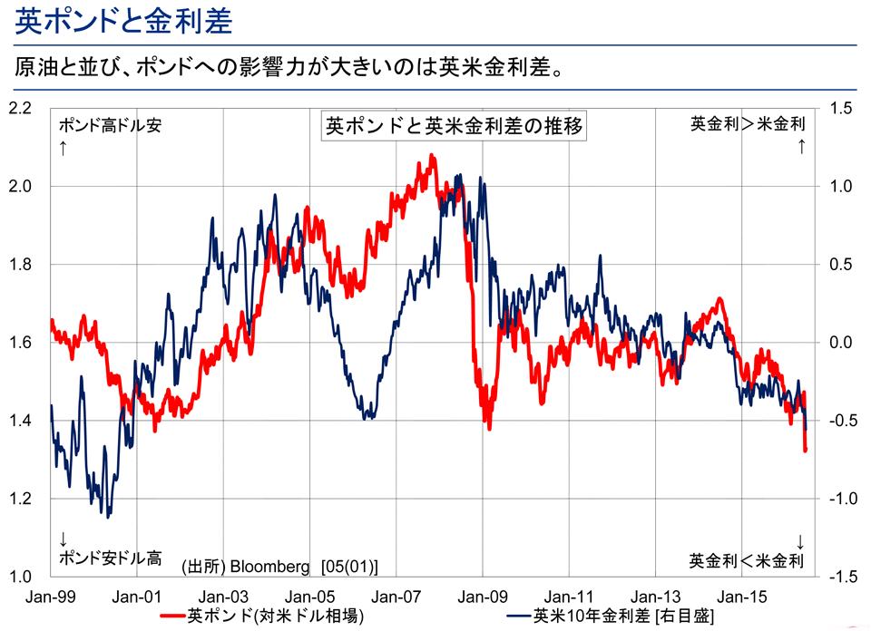 英ポンドを見る上でのポイントは原油相場と内外金利差