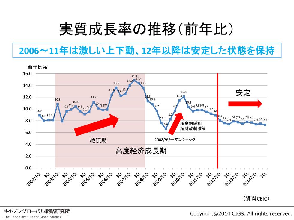 中国経済は本当に失速? 二つの時期に分けて考えよう