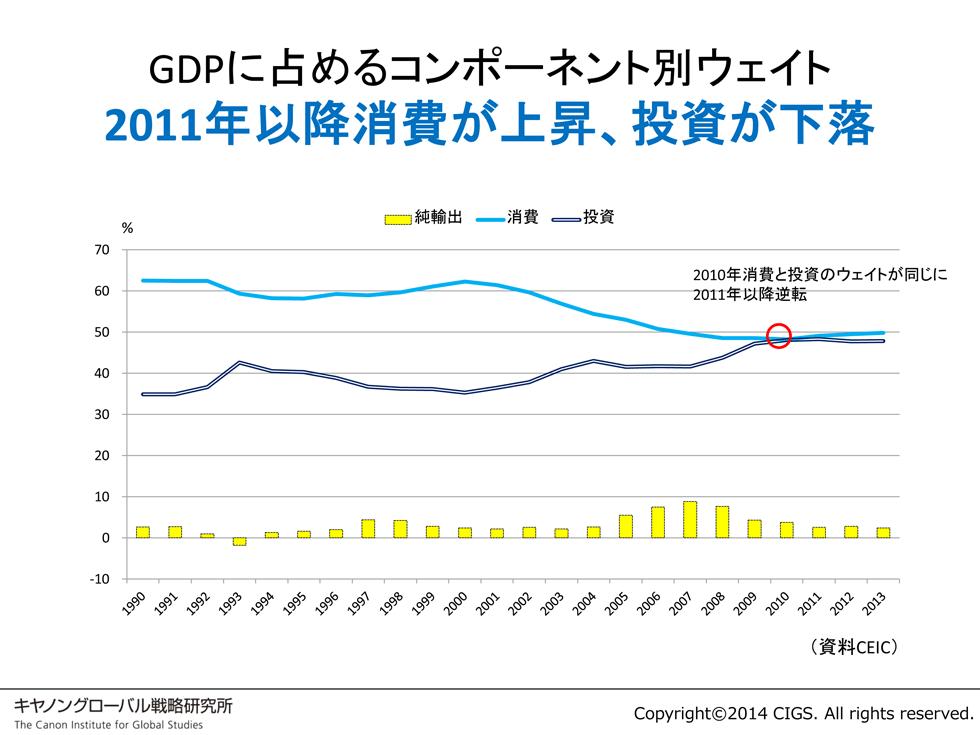 2011年以降の消費の拡大は内需中心への構造変化