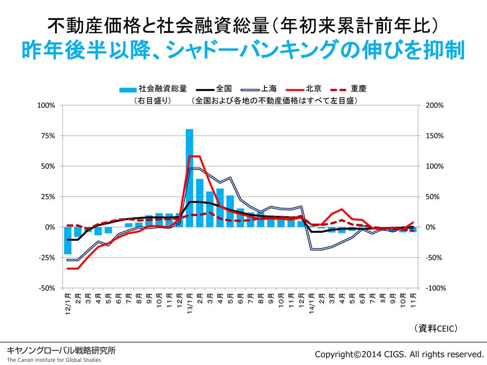 シャドーバンキングの急速な伸びを2013年以降抑制