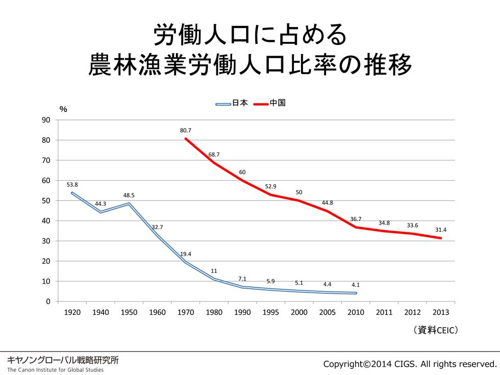 かつての日本よりも速く農林漁業労働人口比率が低下