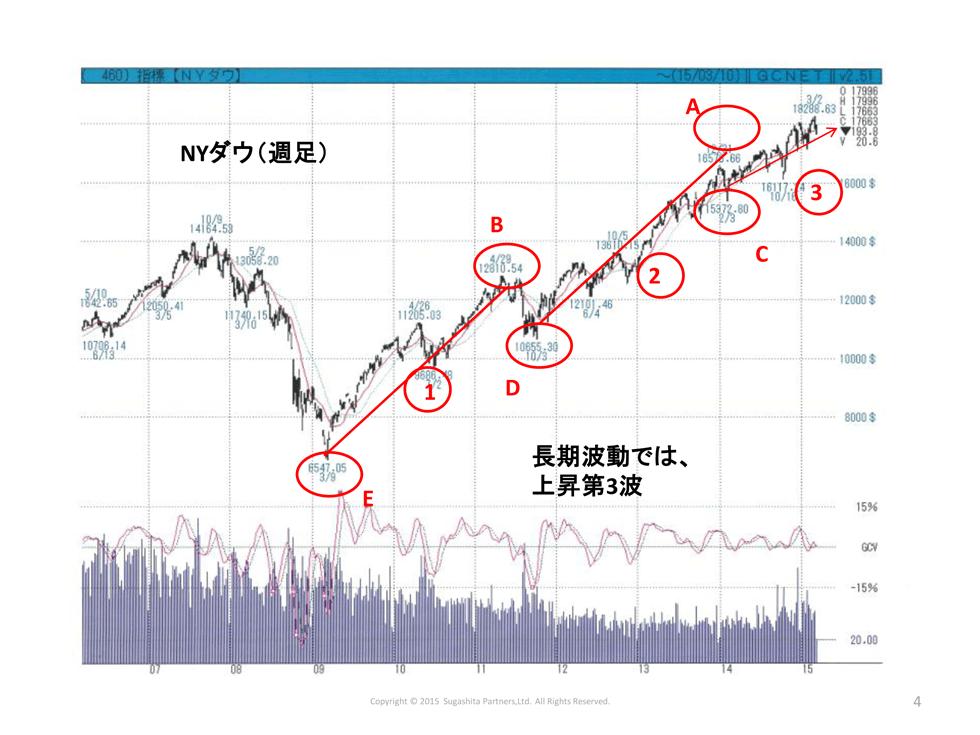 市場は2年周期、2016年春先には株価は天井を付ける