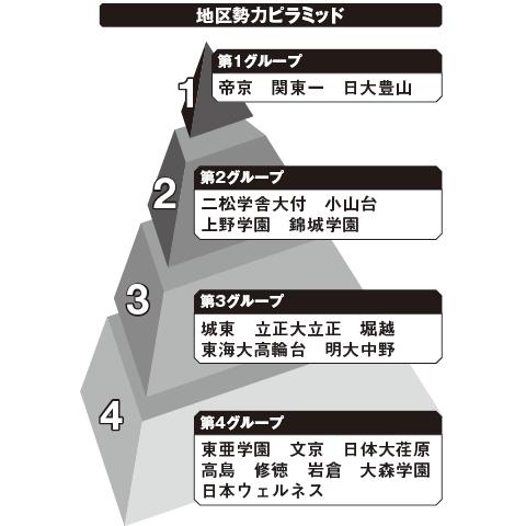 東東京 勢力ピラミッド
