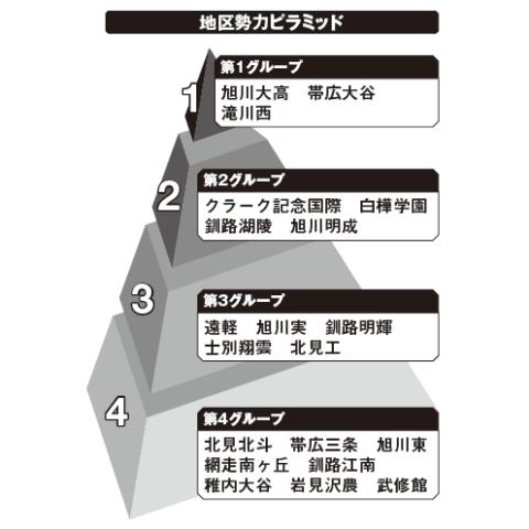 北北海道地区勢力ピラミッド