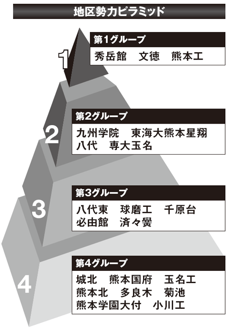 【2017夏の高校野球】《熊本観戦ガイド》有望選手と大会展望&地区勢力ピラミッド