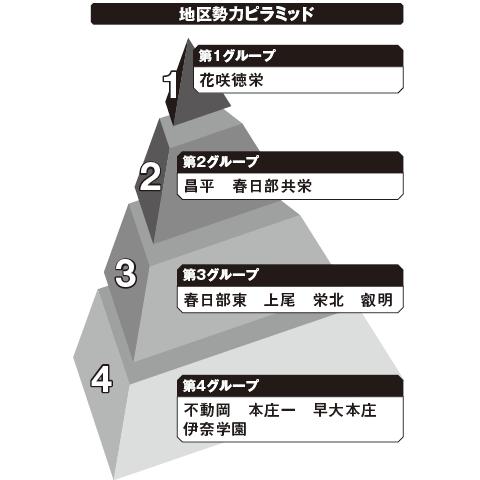北埼玉 勢力ピラミッド