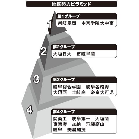 岐阜 勢力ピラミッド