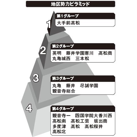 香川 勢力ピラミッド
