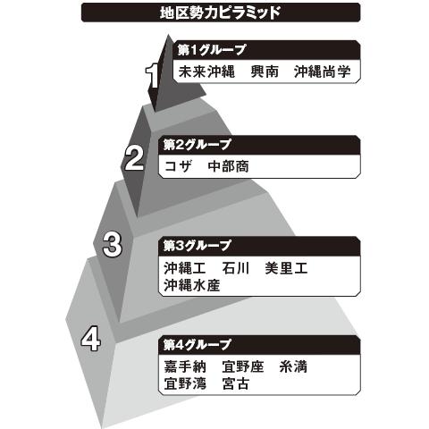 沖縄 勢力ピラミッド