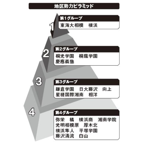 神奈川地区勢力ピラミッド